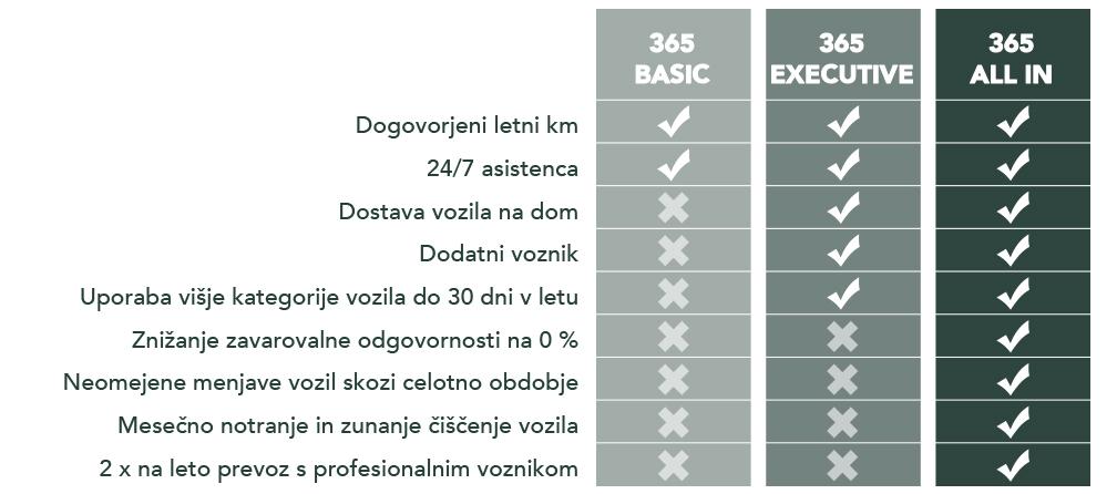 365 Paketi za dolgoročni najem vozila